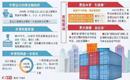 山东:开放型经济迈向更高层次