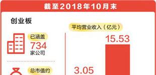 创业板 为中国经济添活力