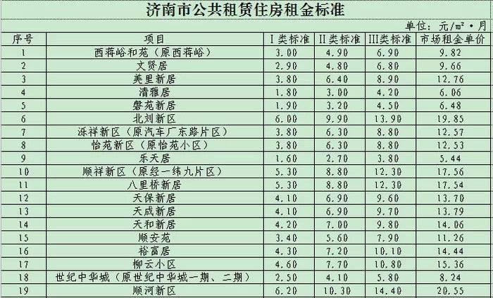济南公布38个市级公租房小区租金标准 分为4个档次