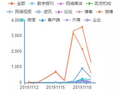 热文:人民舆情:南开大学校长曹雪涛被质疑论文造假之舆情观察