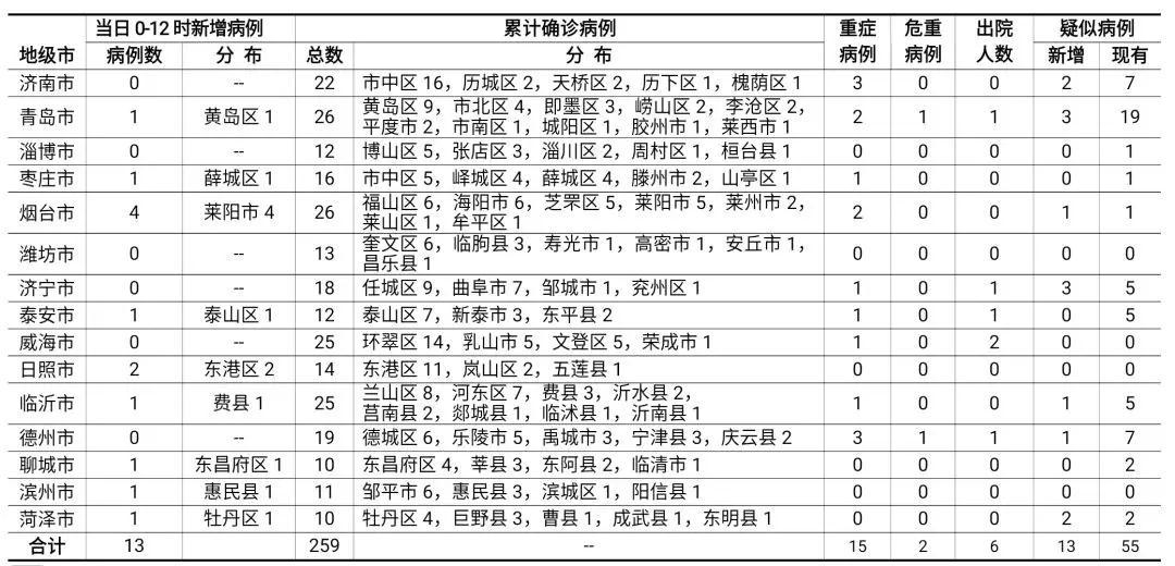 山东新增13例新型肺炎确诊病例累计确诊259例