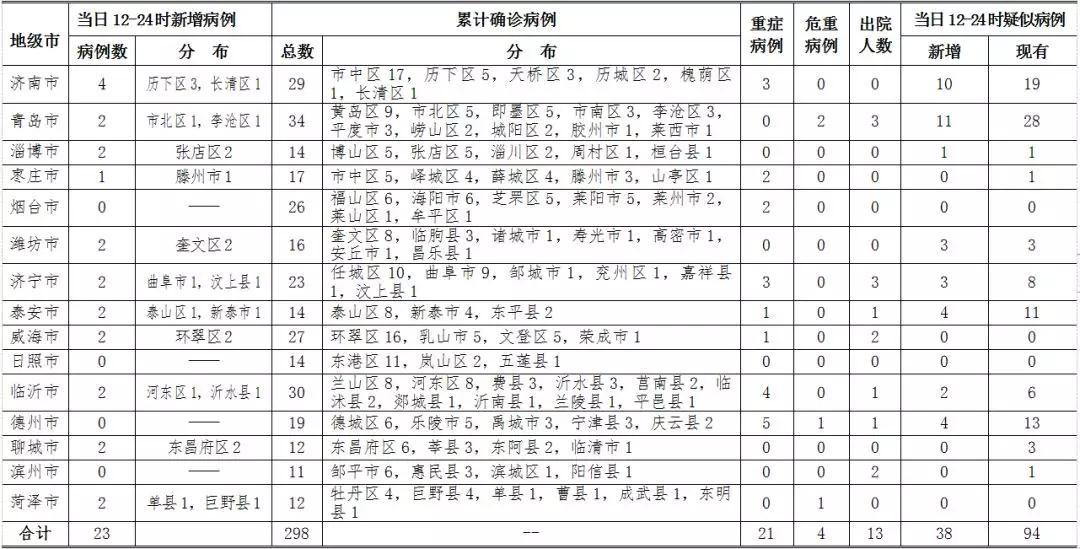 山东新增23例新型肺炎确诊病例累计确诊298例