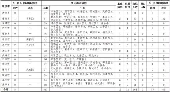 山东新增5例新冠肺炎确诊病例累计确诊537例