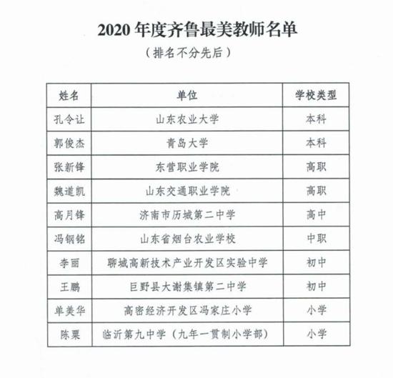 """2020年度""""齐鲁最美教师""""颁奖典礼举行"""
